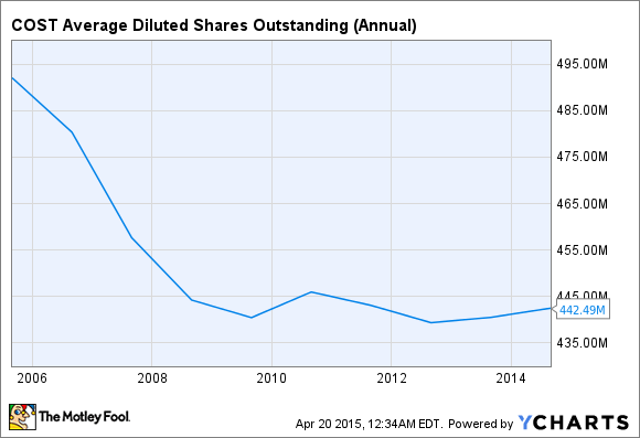 COST Average Diluted Shares Outstanding (Annual) Chart