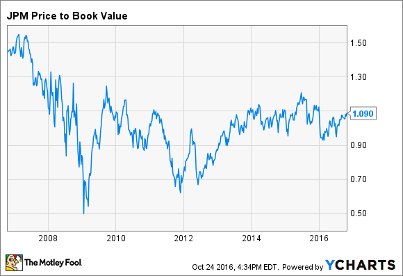 JPM Price to Book Value Chart