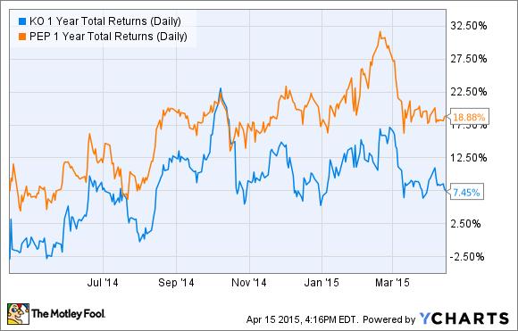 KO 1 Year Total Returns (Daily) Chart