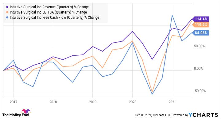 Graphique des revenus de l'ISRG (trimestriel)