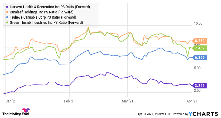 HRVSF PS Ratio (Forward) Chart
