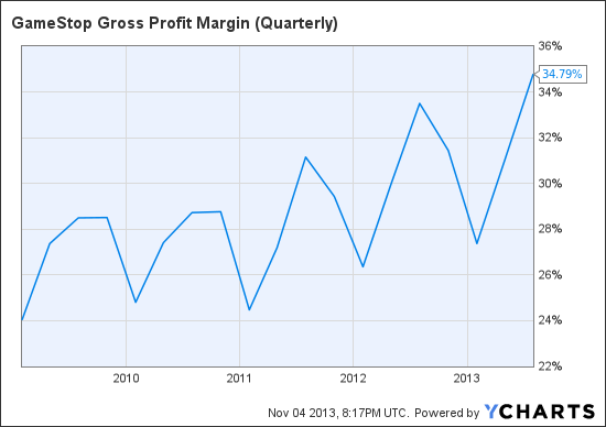 GME Gross Profit Margin (Quarterly) Chart
