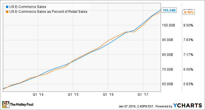 US E-Commerce Sales Chart