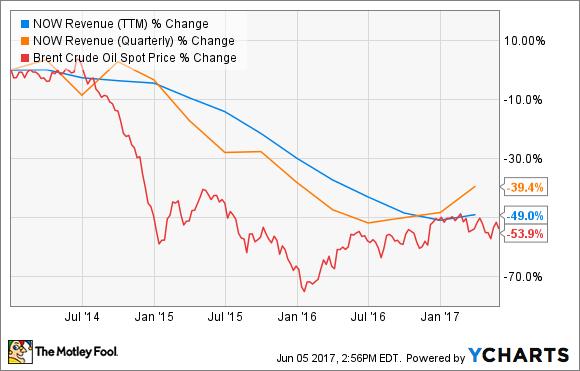 DNOW Revenue (TTM) Chart