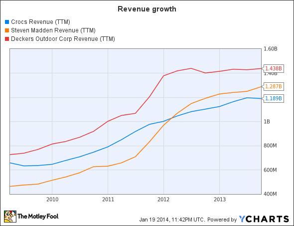 CROX Revenue (TTM) Chart
