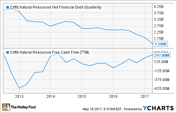CLF Net Financial Debt (Quarterly) Chart