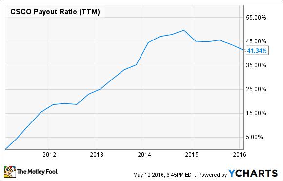 CSCO Payout Ratio (TTM) Chart