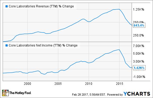 CLB Revenue (TTM) Chart