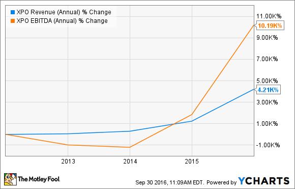 XPO Revenue (Annual) Chart