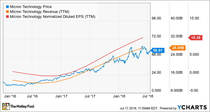 Micron Technology vs  Cypress Semiconductor — The Motley
