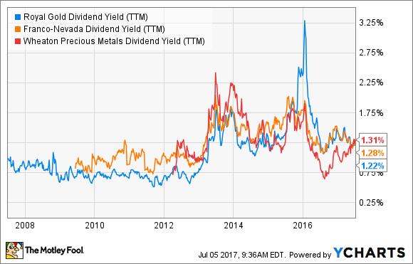 RGLD Dividend Yield (TTM) Chart