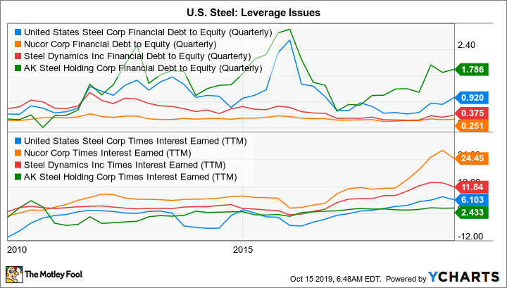 X Financial Debt to Equity (Quarterly) Chart