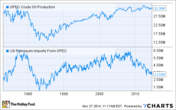 OPEC Crude Oil Production Chart