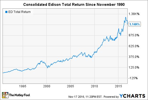 ED Total Return Price Chart