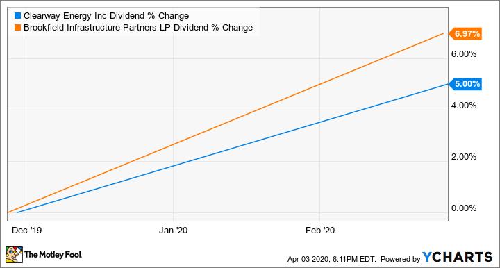 CWEN.A Dividend Chart
