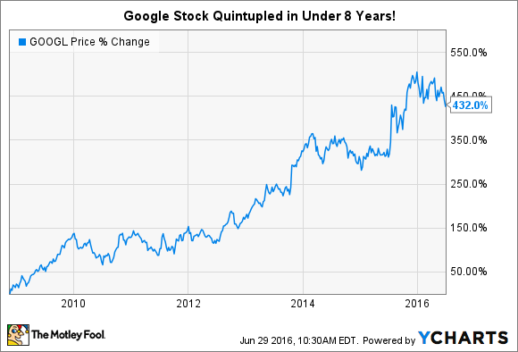 Google Stock Quote Endearing Google Stock History Where Has It Been Where Is It Going  The