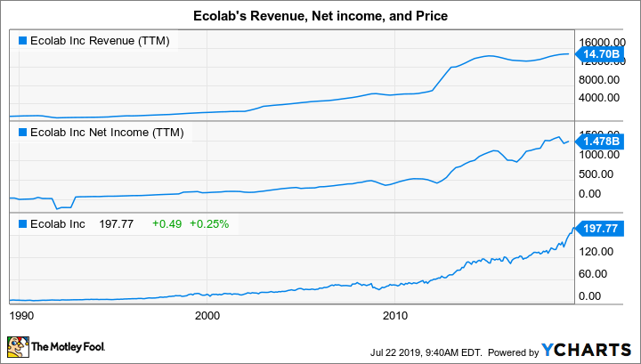 ECL Revenue (TTM) Graph
