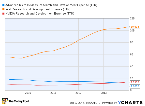 AMD Research and Development Expense (TTM) Chart
