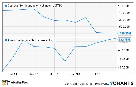 CY Net Income (TTM) Chart
