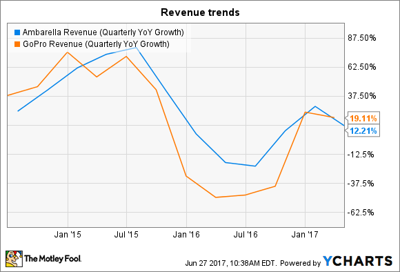 AMBA Revenue (Quarterly YoY Growth) Chart