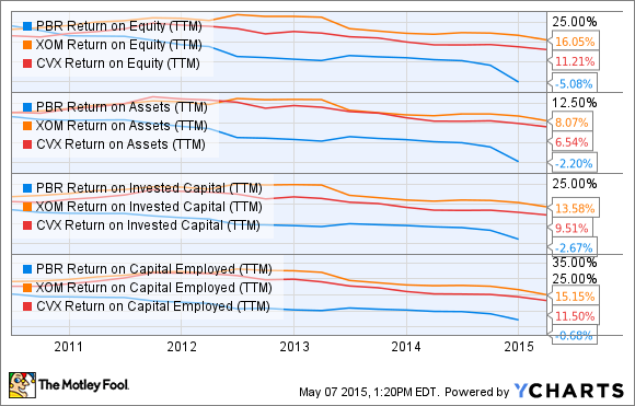 PBR Return on Equity (TTM) Chart