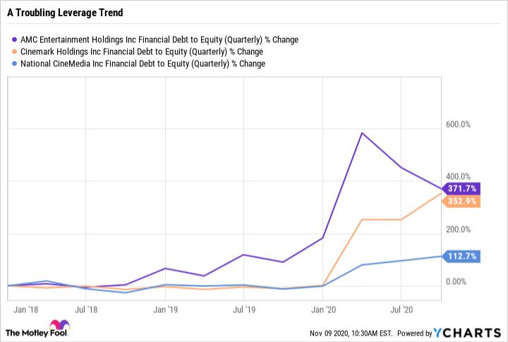 AMC Financial Debt to Equity (Quarterly) Chart