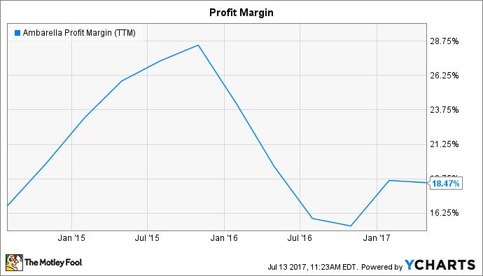 AMBA Profit Margin (TTM) Chart