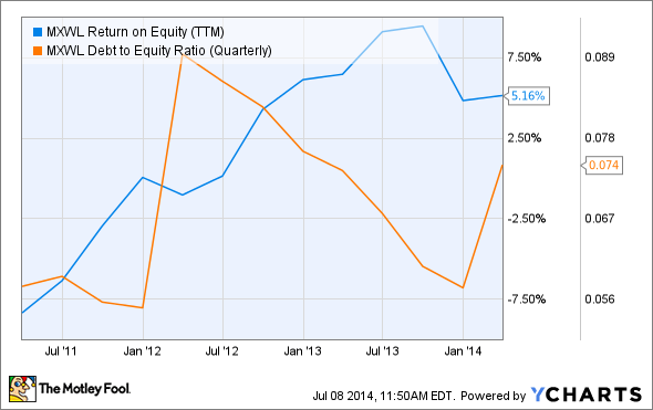 MXWL Return on Equity (TTM) Chart