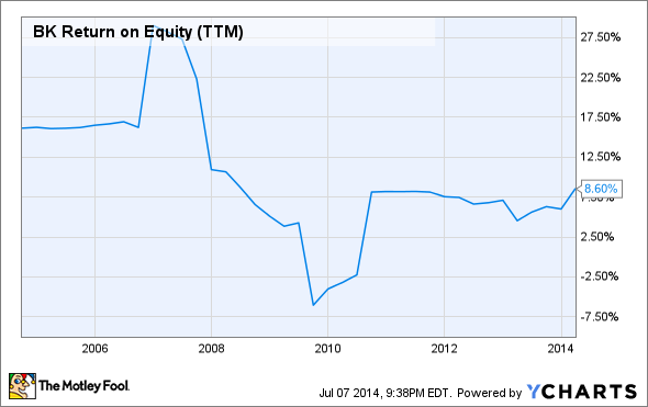 BK Return on Equity (TTM) Chart