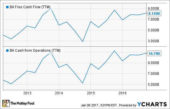 BA Free Cash Flow (TTM) Chart