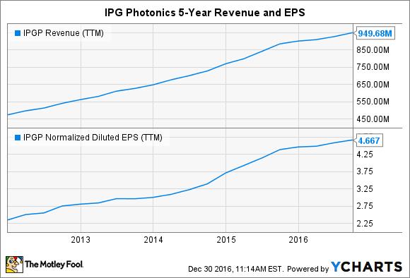 IPGP Revenue (TTM) Chart