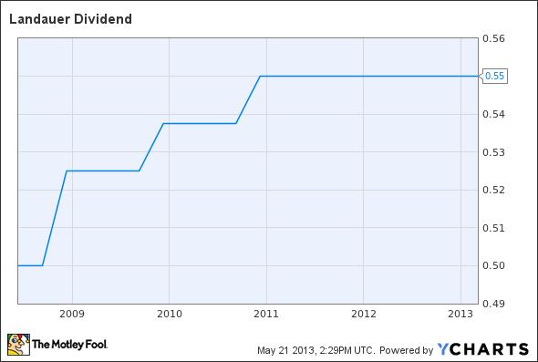 LDR Dividend Chart