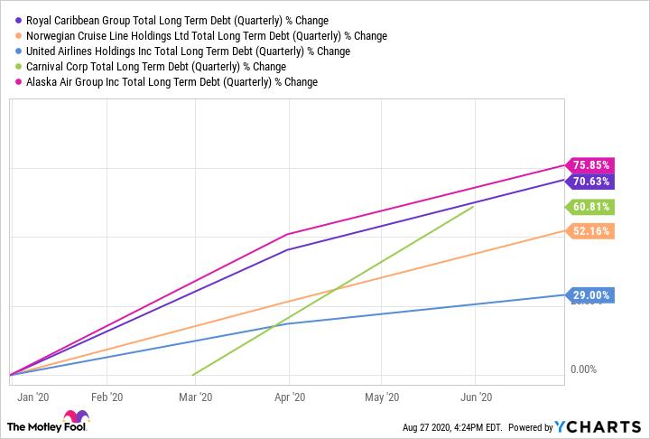 RCL Total Long Term Debt (Quarterly) Chart