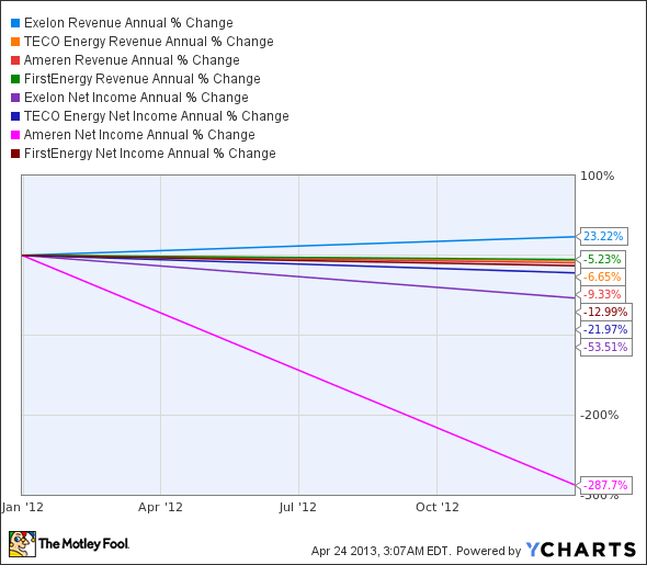 EXC Revenue Annual Chart