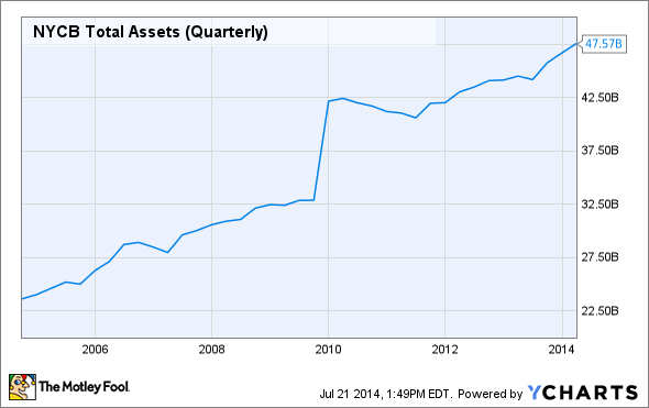 NYCB Total Assets (Quarterly) Chart