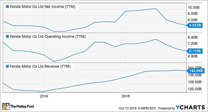 HMC Net Income (TTM) Chart