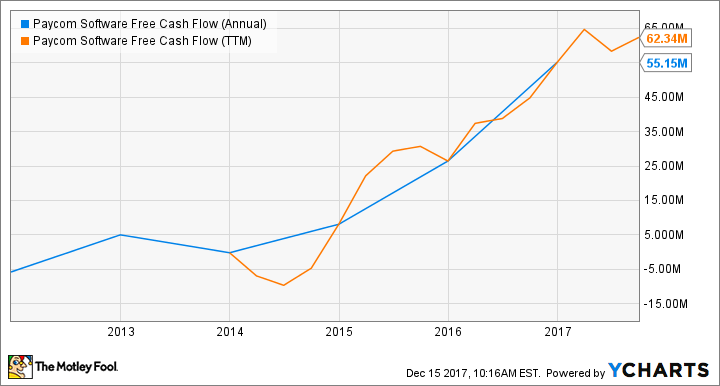 PAYC Free Cash Flow (Annual) Chart