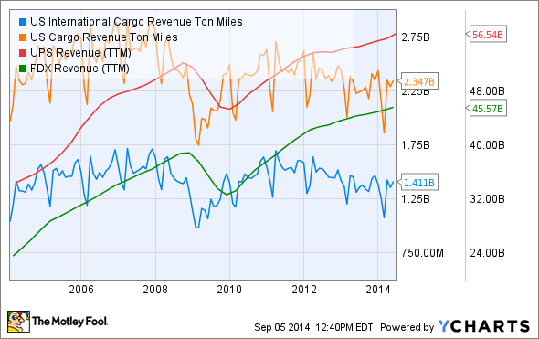 US International Cargo Revenue Ton Miles Chart