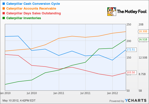 CAT Cash Conversion Cycle Chart