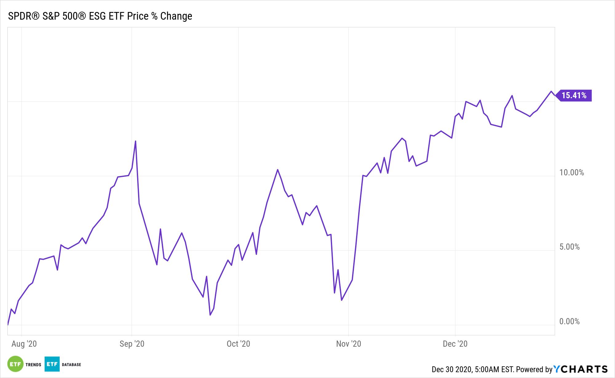 EFIV Chart