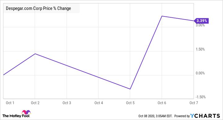 DESP Chart
