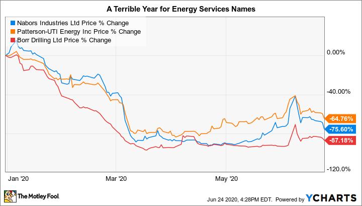 NBR Chart