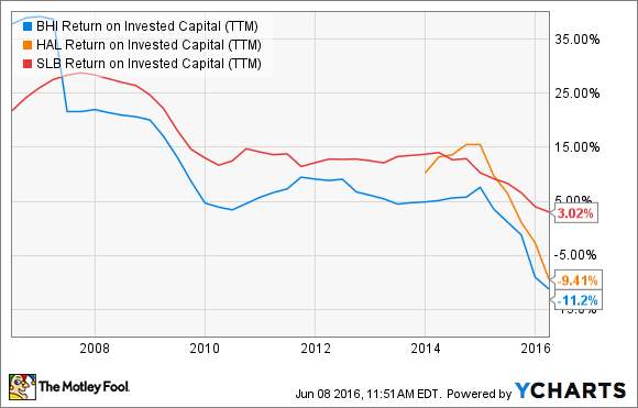 BHI Return on Invested Capital (TTM) Chart
