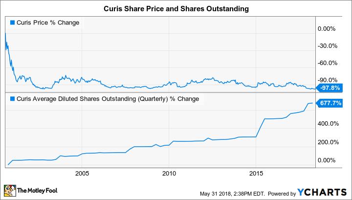 CRIS Chart