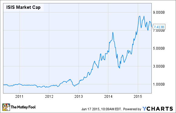 ISIS Market Cap Chart
