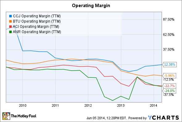 CCJ Operating Margin (TTM) Chart