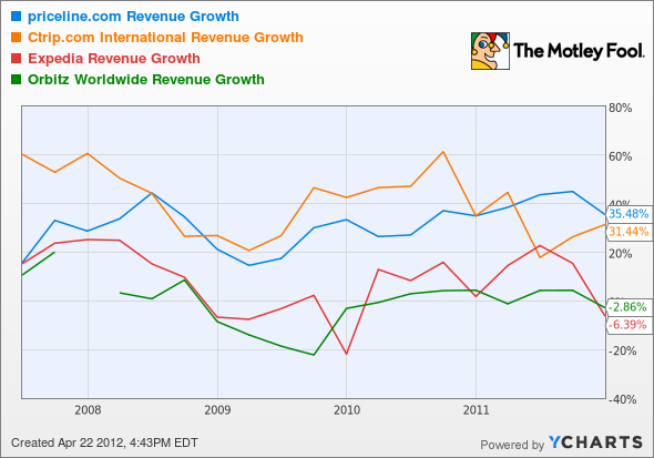 PCLN Revenue Growth Chart