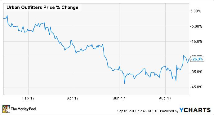 2bef8b7c Apparel Retailers Are Struggling, and Urban Outfitters' Pain Is ...