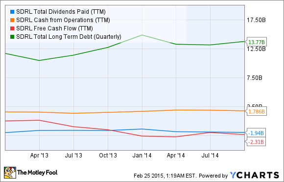 SDRL Total Dividends Paid (TTM) Chart