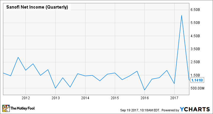 SNY Net Income (Quarterly) Chart